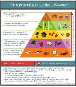 Atkind Diet Info - The Atkins Food Guide Pyramid